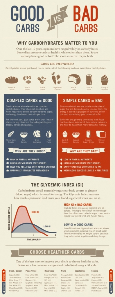 carbs-infographic