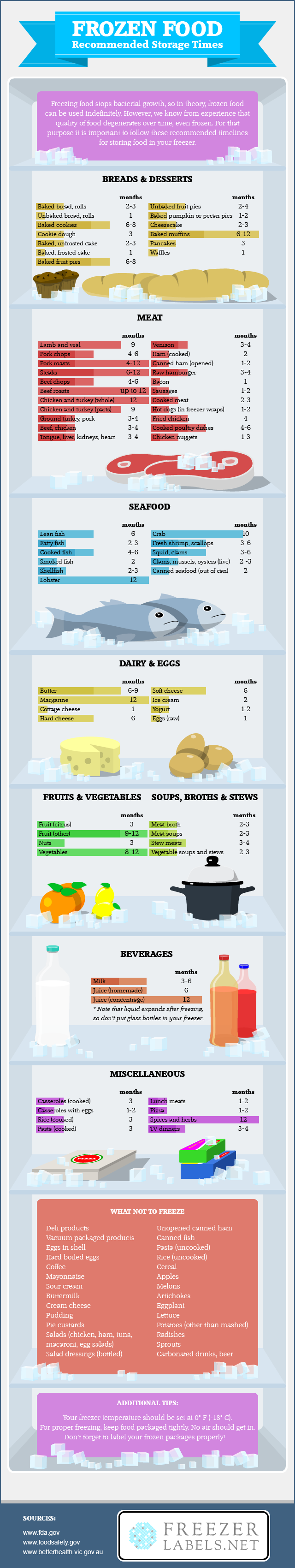 Frozen Food Storage